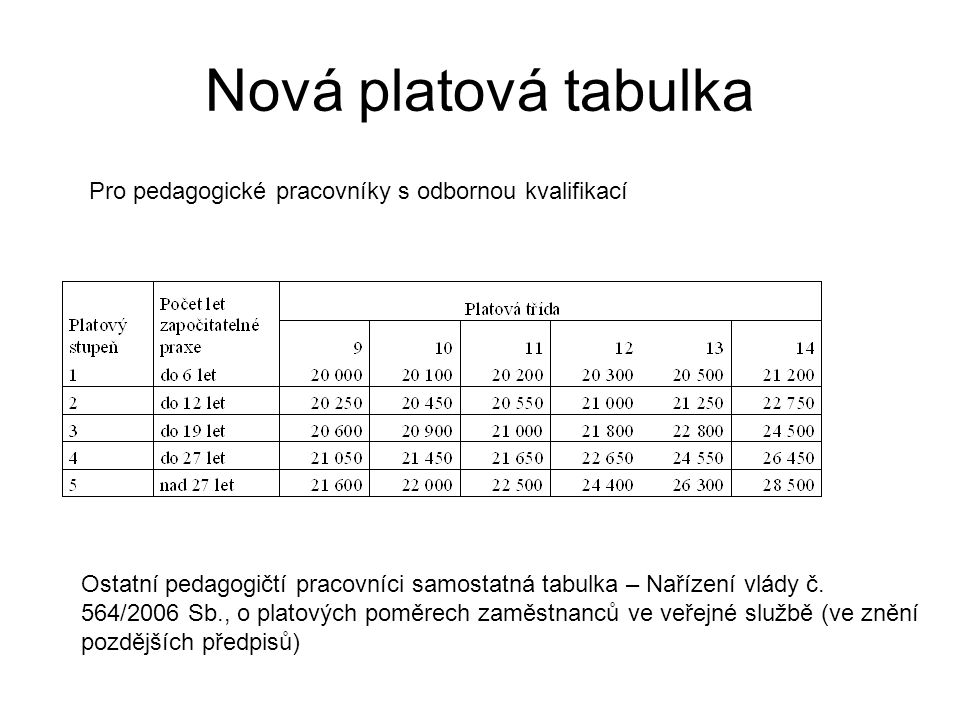 Nová platová tabulka Pro pedagogické pracovníky s odbornou kvalifikací