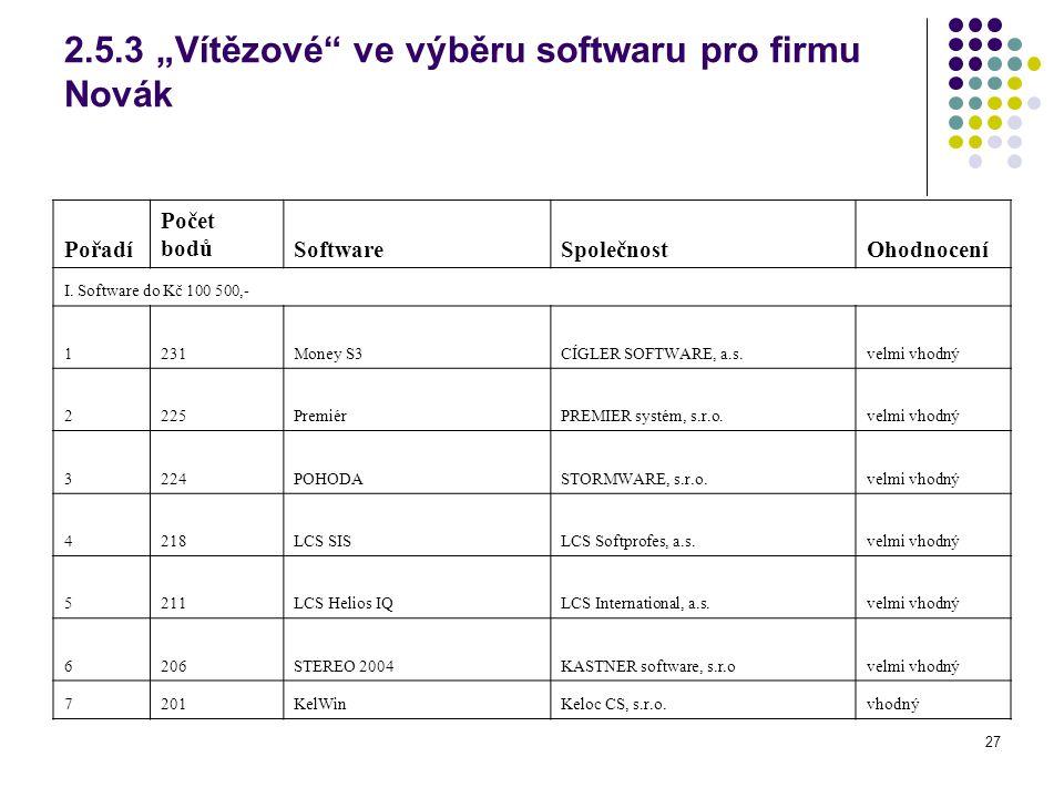 """2.5.3 """"Vítězové ve výběru softwaru pro firmu Novák"""