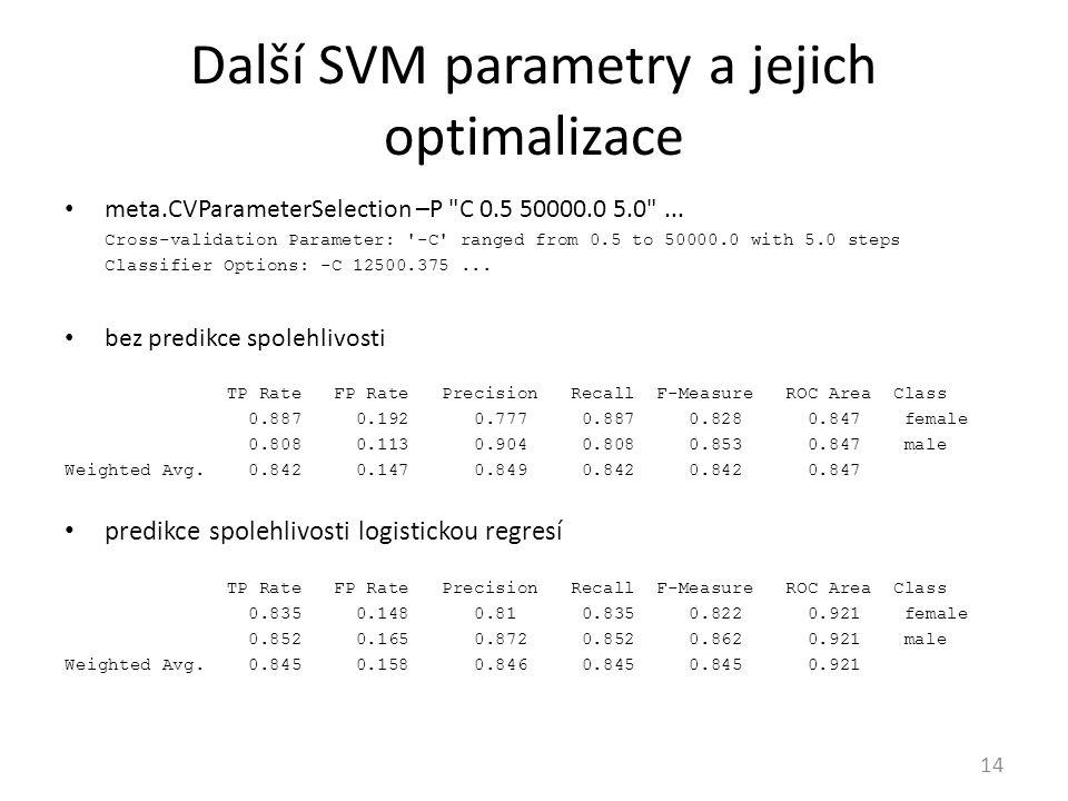 Další SVM parametry a jejich optimalizace
