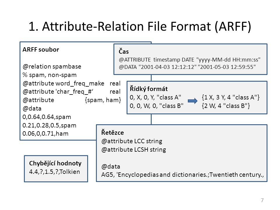 1. Attribute-Relation File Format (ARFF)