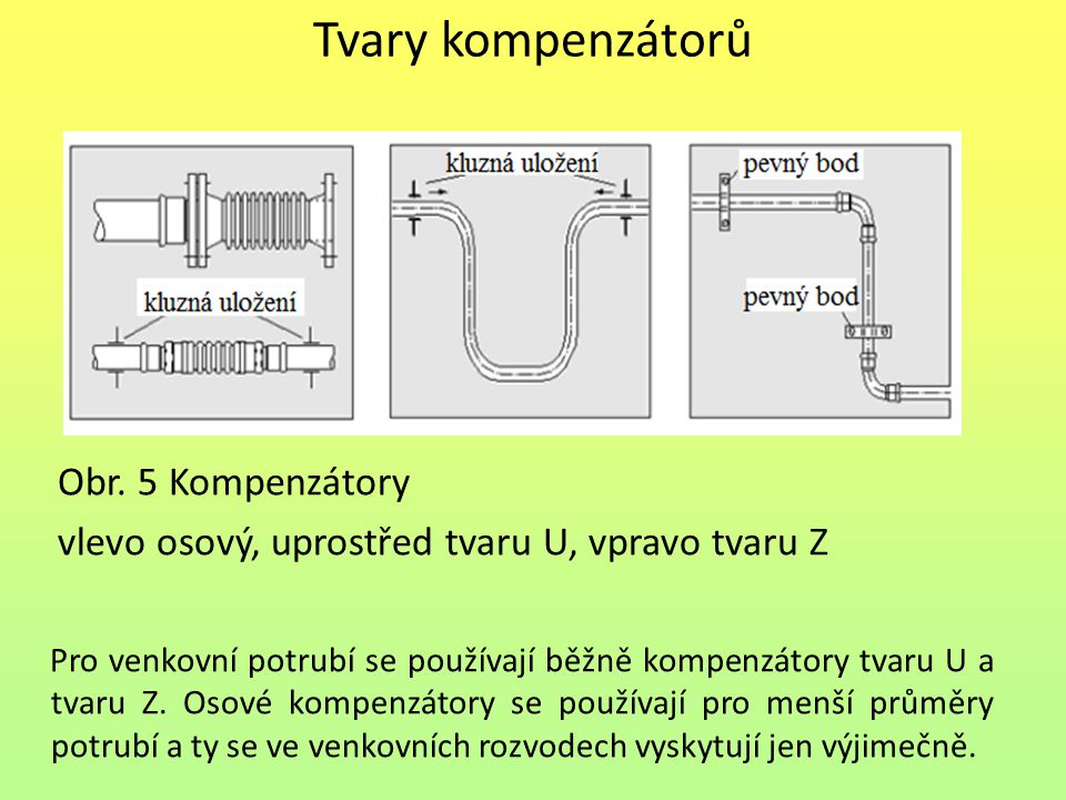 Tvary kompenzátorů Obr. 5 Kompenzátory