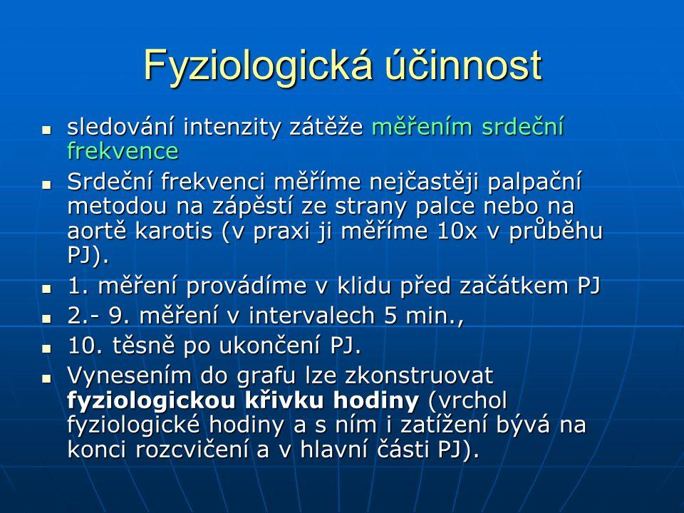 Fyziologická účinnost