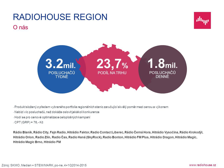 3.2mil. 23,7% 1.8mil. POSLUCHAČŮ DENNĚ RADIOHOUSE REGION O nás