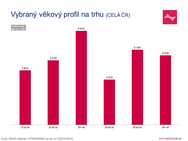 Vybraný věkový profil na trhu (CELÁ ČR)