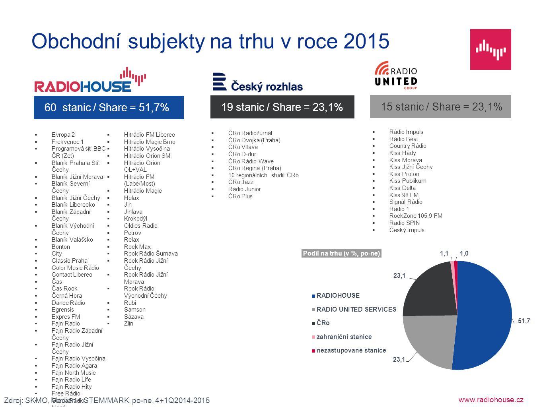 Obchodní subjekty na trhu v roce 2015