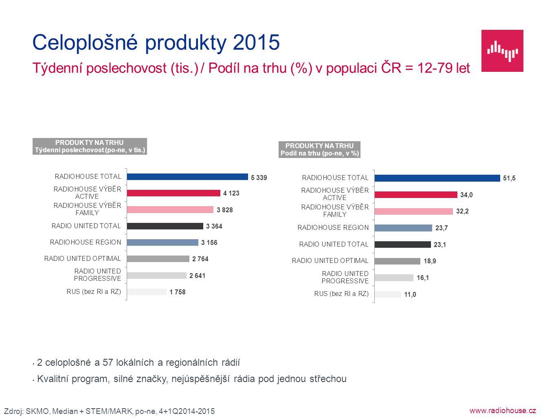 Celoplošné produkty 2015 Týdenní poslechovost (tis.) / Podíl na trhu (%) v populaci ČR = 12-79 let.