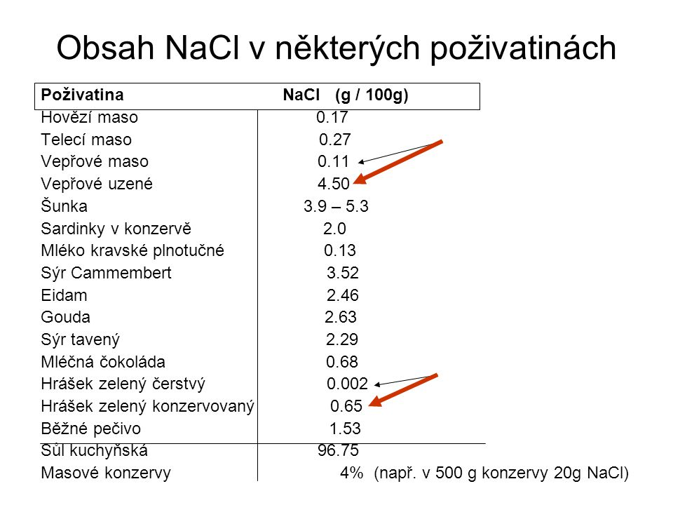 Obsah NaCl v některých poživatinách