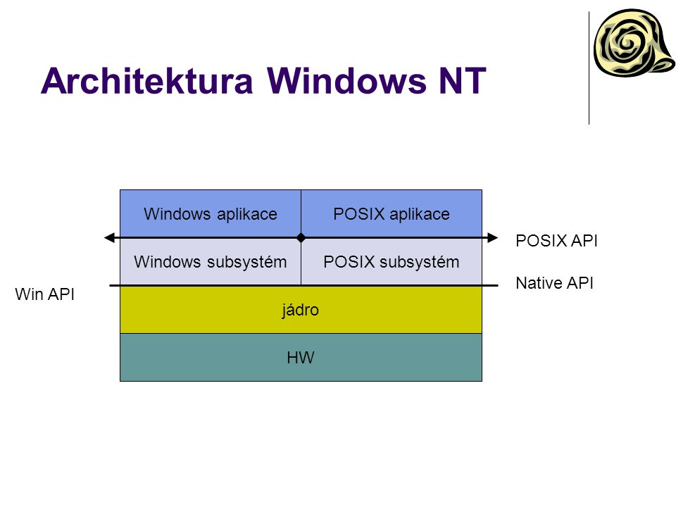 Architektura Windows NT