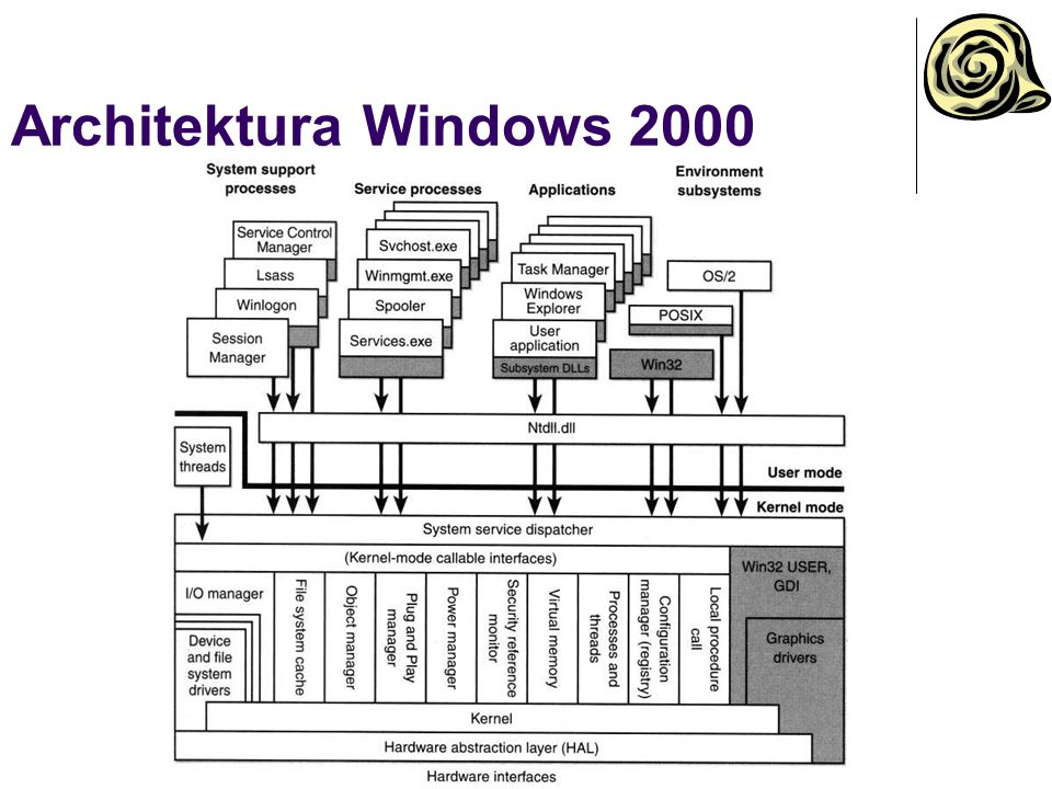 Architektura Windows 2000