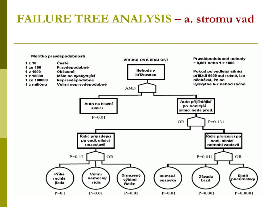 FAILURE TREE ANALYSIS – a. stromu vad