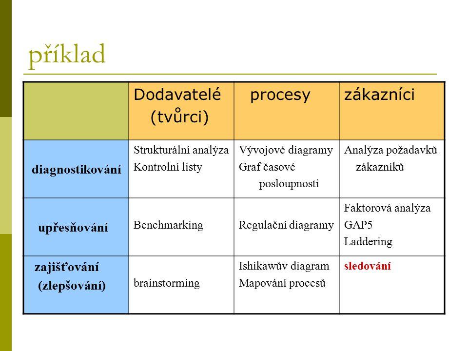 příklad Dodavatelé (tvůrci) procesy zákazníci diagnostikování