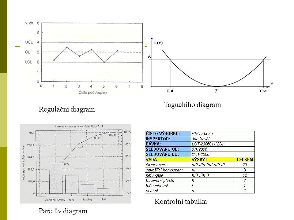 Taguchiho diagram Regulační diagram Kontrolní tabulka Paretův diagram