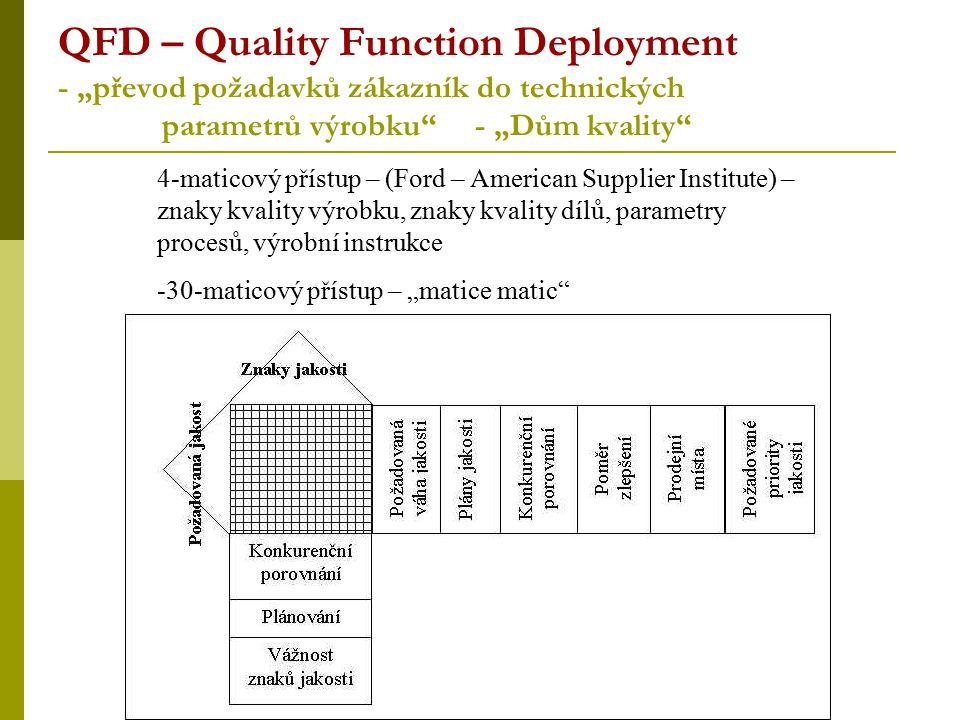 """QFD – Quality Function Deployment - """"převod požadavků zákazník do technických parametrů výrobku - """"Dům kvality"""