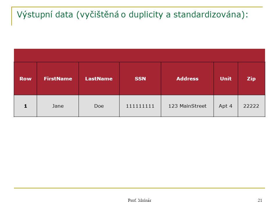 Výstupní data (vyčištěná o duplicity a standardizována):