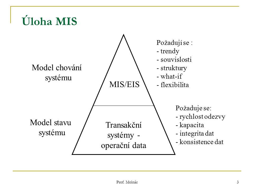Transakční systémy - operační data