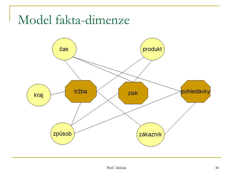 Model fakta-dimenze čas produkt tržba pohledávky zisk kraj způsob