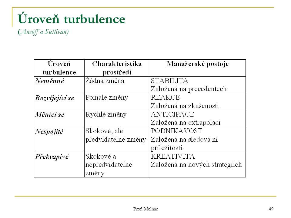 Úroveň turbulence (Ansoff a Sullivan)