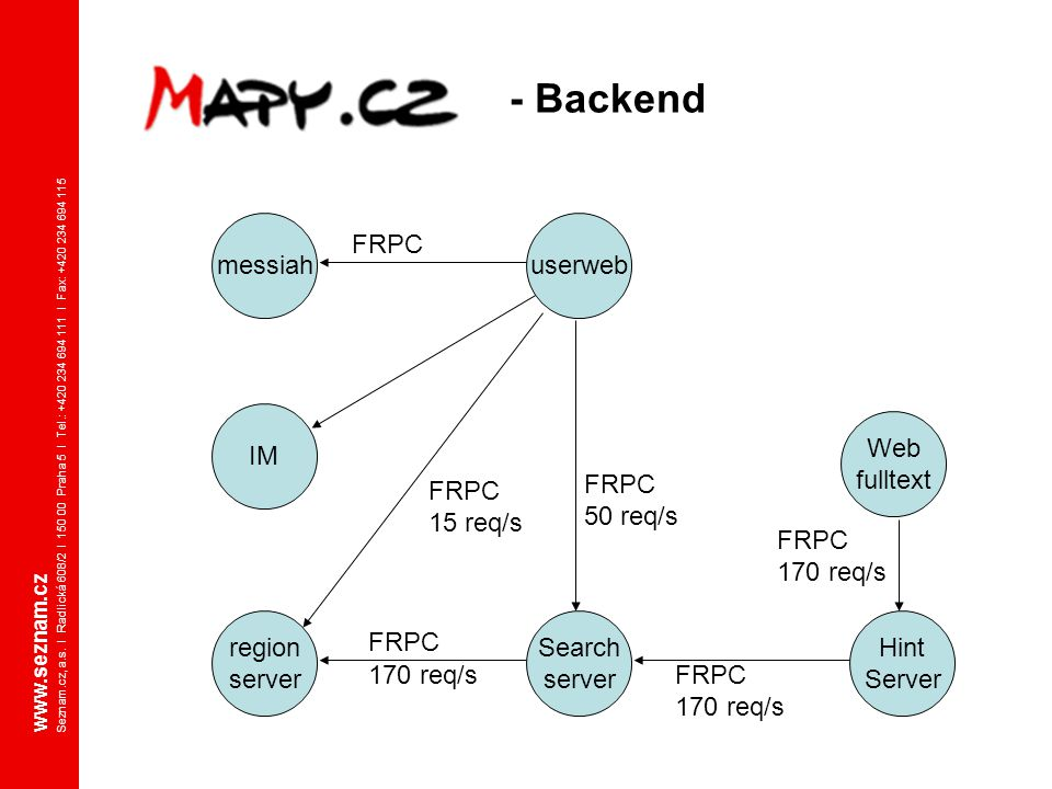 - Backend messiah userweb FRPC IM Web fulltext FRPC 15 req/s FRPC