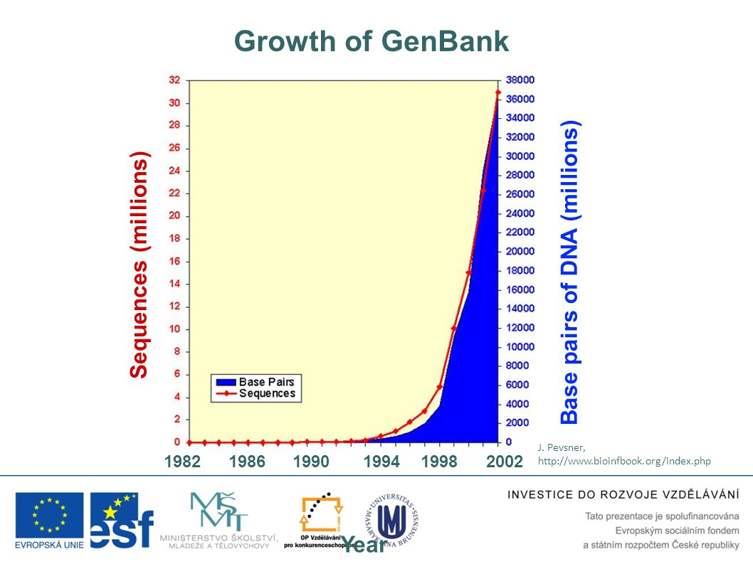 Growth of GenBank Base pairs of DNA (millions) Sequences (millions)