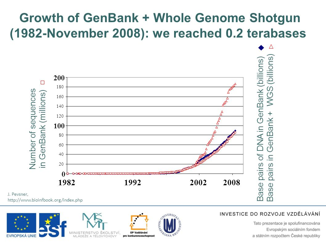 Growth of GenBank + Whole Genome Shotgun