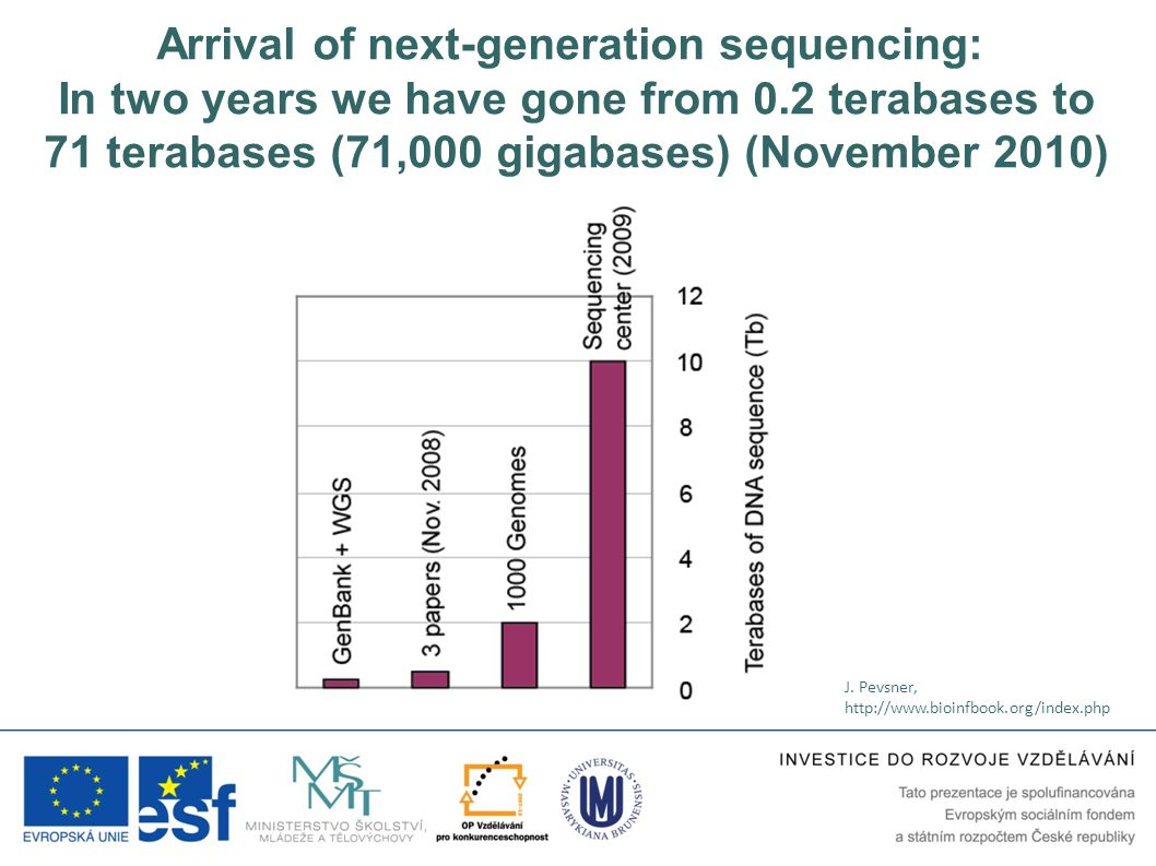Arrival of next-generation sequencing: