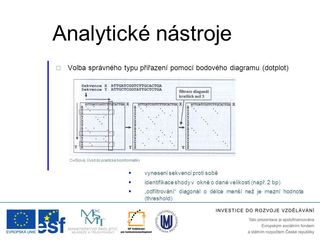 Analytické nástroje Volba správného typu přiřazení pomocí bodového diagramu (dotplot) Cvrčková, Úvod do praktické bioinformatiky.