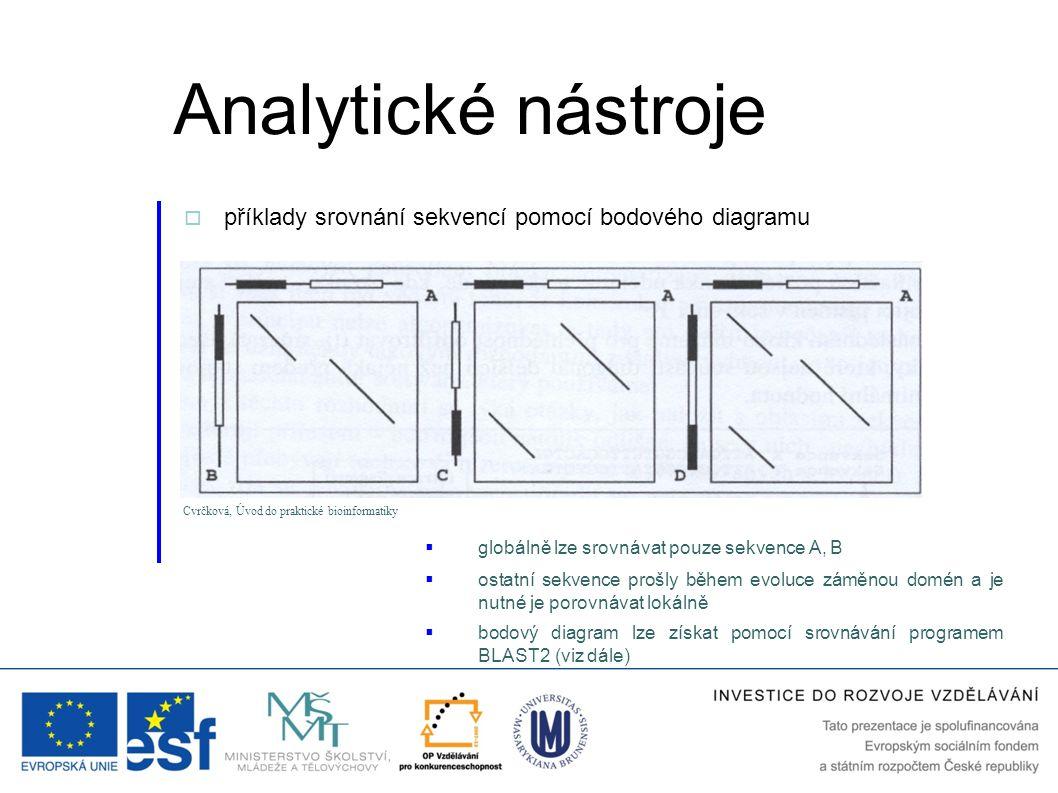 Analytické nástroje příklady srovnání sekvencí pomocí bodového diagramu. Cvrčková, Úvod do praktické bioinformatiky.