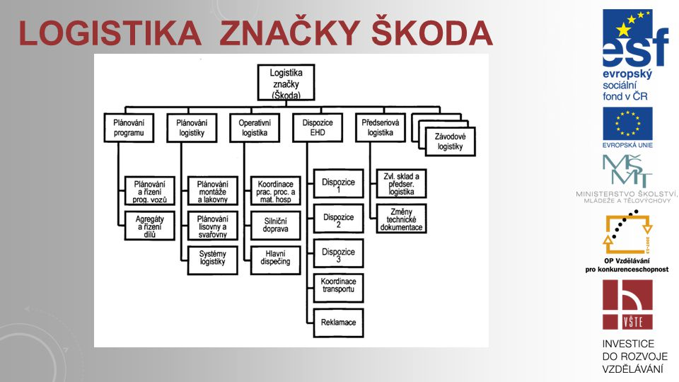 Logistika značky Škoda