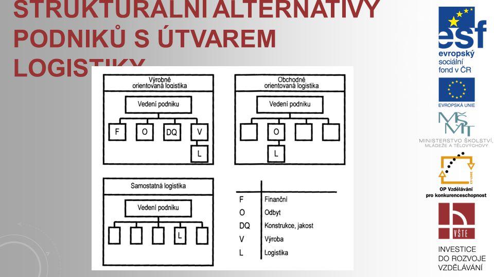 Strukturální alternativy podniků s útvarem logistiky