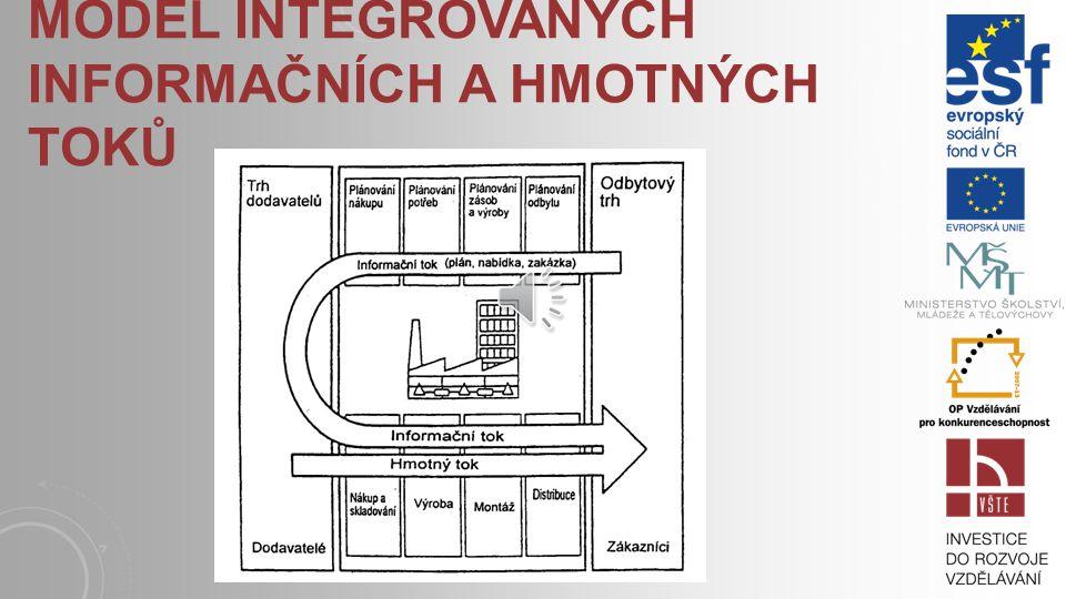 Model integrovaných informačních a hmotných toků
