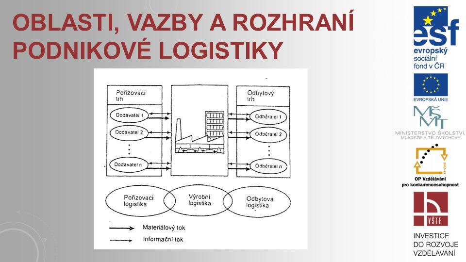 Oblasti, vazby a rozhraní podnikové logistiky