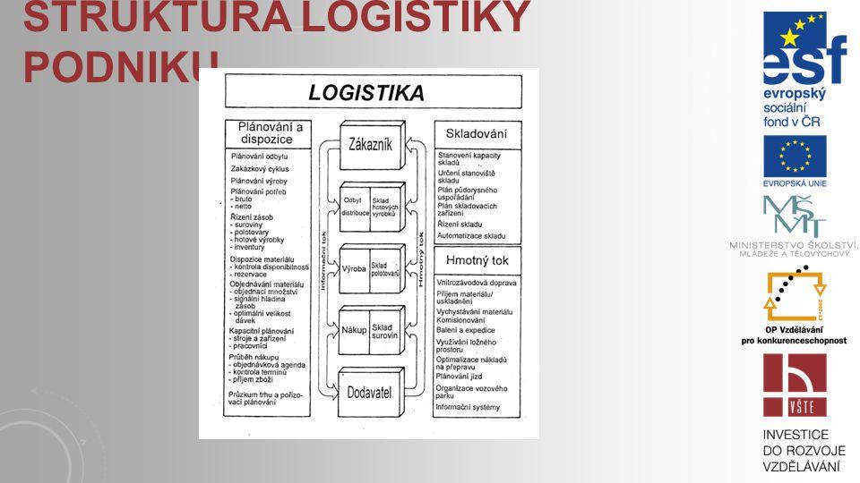 Struktura logistiky podniku