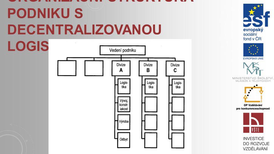 Organizační struktura podniku s decentralizovanou logistikou