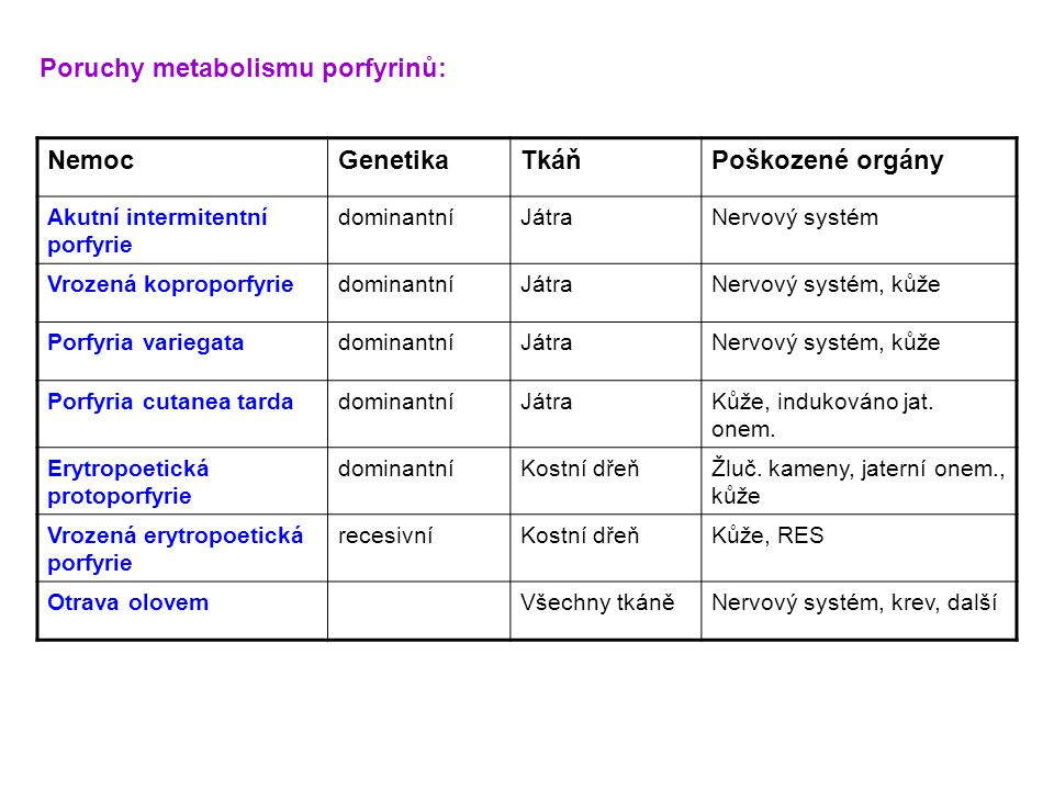 Poruchy metabolismu porfyrinů: Nemoc Genetika Tkáň Poškozené orgány