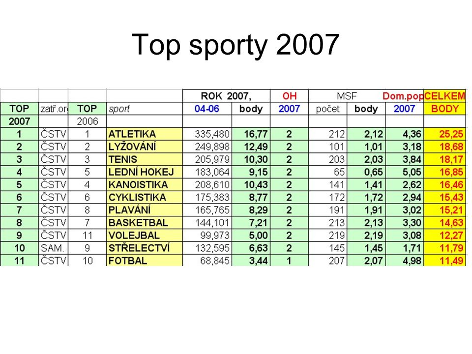 Top sporty 2007