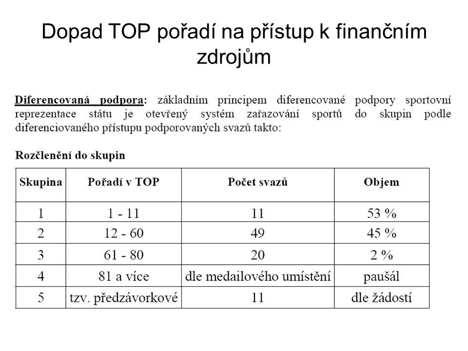 Dopad TOP pořadí na přístup k finančním zdrojům