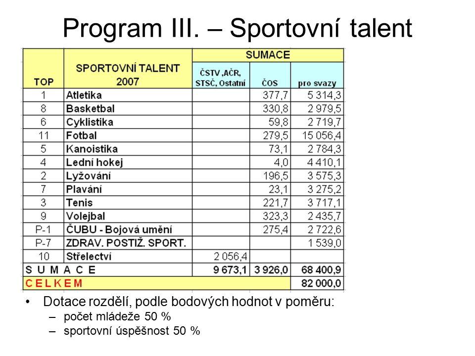 Program III. – Sportovní talent