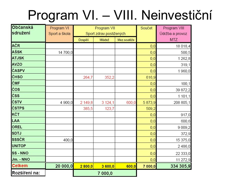 Program VI. – VIII. Neinvestiční