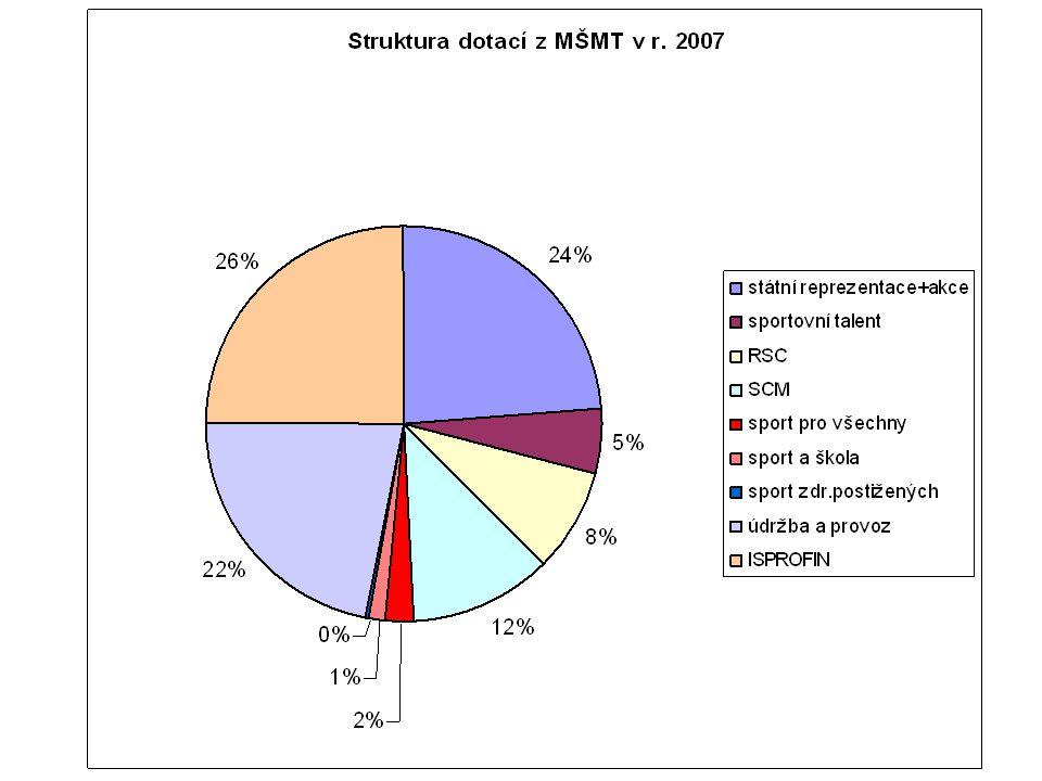 Tj. investice 26%, vrcholový sport 49%, TV a PR 3%, + údržba, provoz 22% (nelze apriori rozdělit)