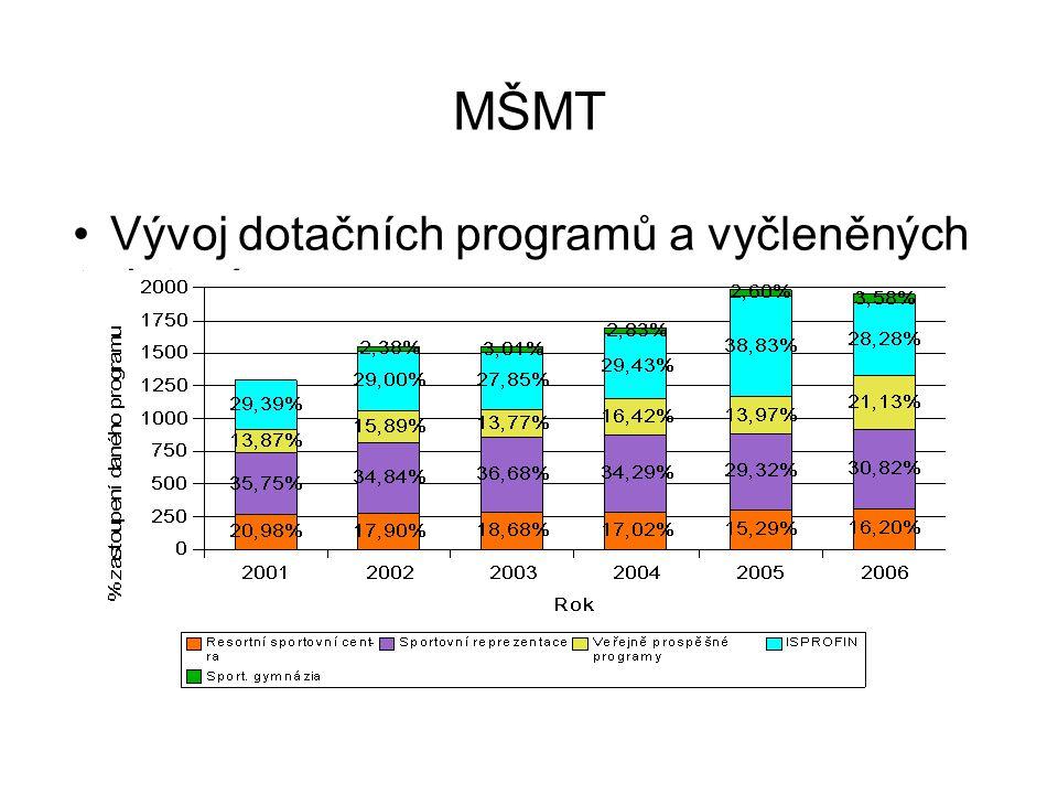 MŠMT Vývoj dotačních programů a vyčleněných dotací