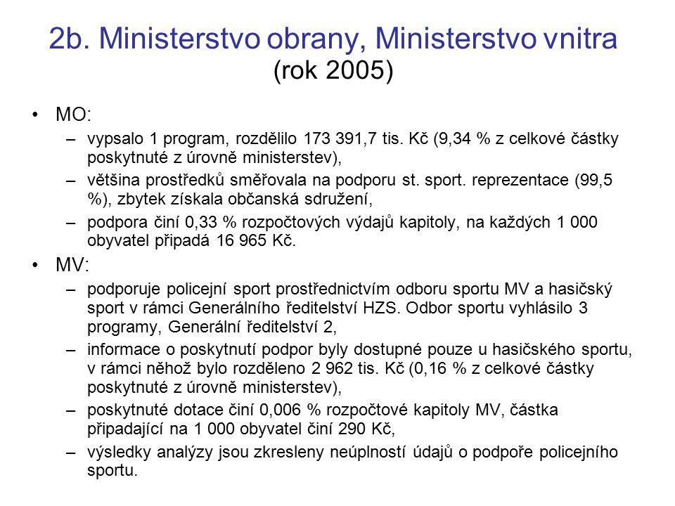 2b. Ministerstvo obrany, Ministerstvo vnitra (rok 2005)