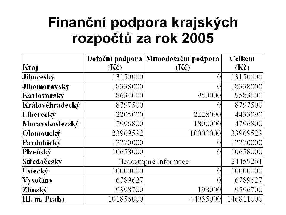 Finanční podpora krajských rozpočtů za rok 2005