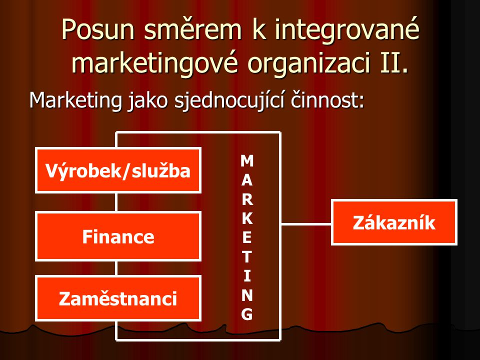 Posun směrem k integrované marketingové organizaci II.