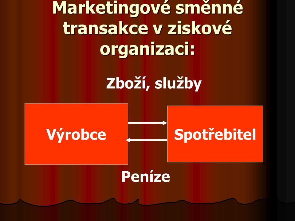 Marketingové směnné transakce v ziskové organizaci: