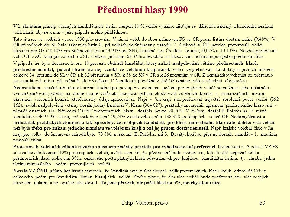 Přednostní hlasy 1990 Filip: Volební právo