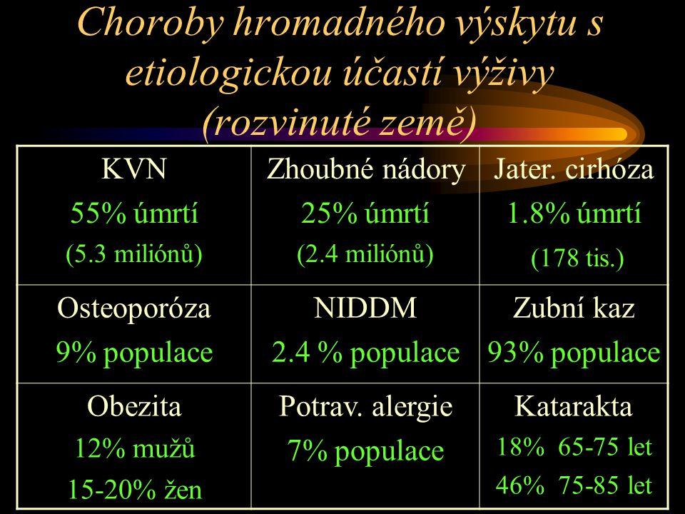 Choroby hromadného výskytu s etiologickou účastí výživy (rozvinuté země)
