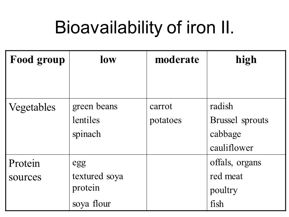 Bioavailability of iron II.