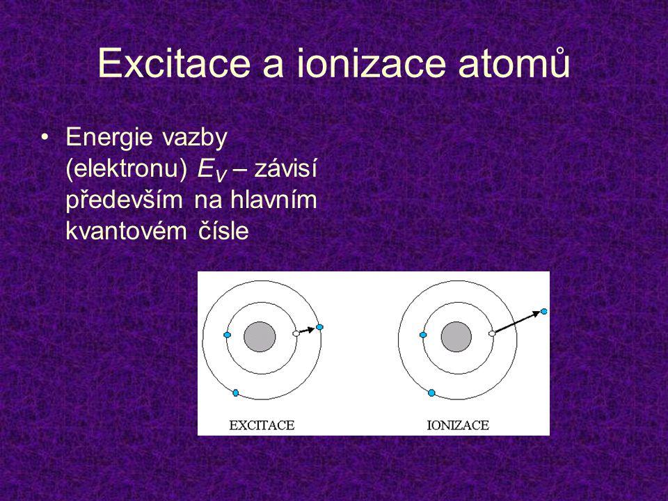 Excitace a ionizace atomů