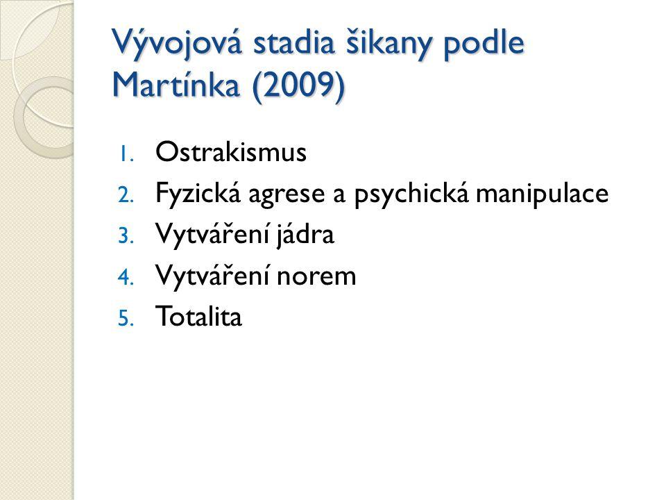 Vývojová stadia šikany podle Martínka (2009)