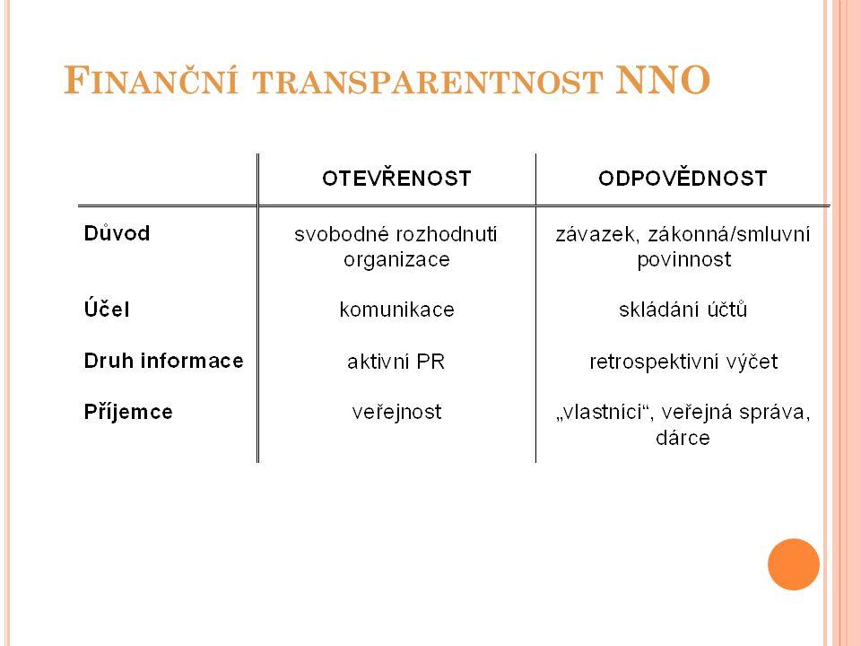 Finanční transparentnost NNO